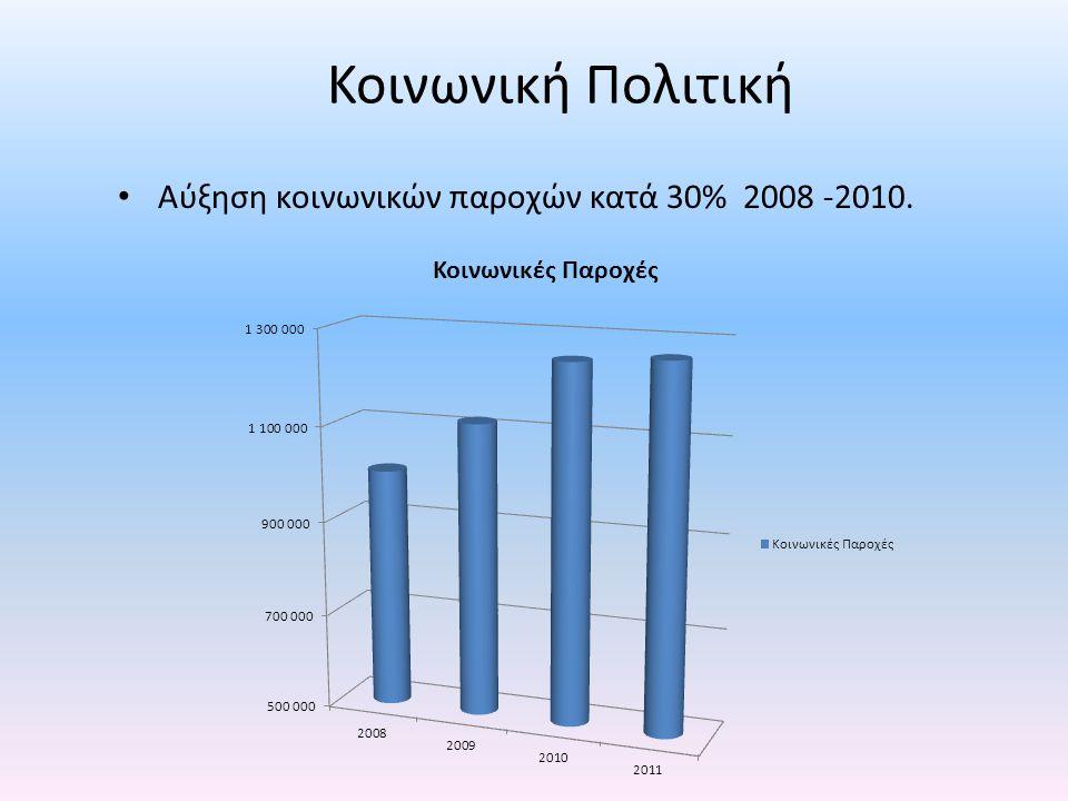 Κοινωνική Πολιτική • Αύξηση κοινωνικών παροχών κατά 30% 2008 -2010.