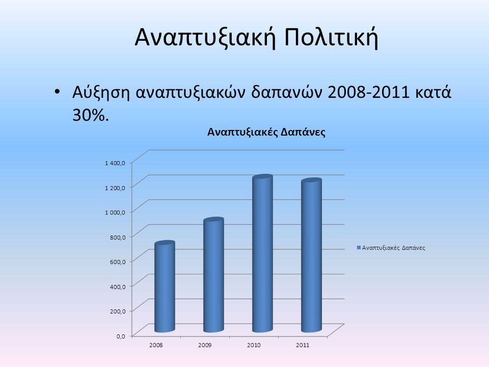 Αναπτυξιακή Πολιτική • Αύξηση αναπτυξιακών δαπανών 2008-2011 κατά 30%.