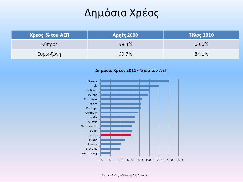 Source: Ministry of Finance, DIF, Eurostat Δημόσιο Χρέος 2011 - % επί του ΑΕΠ Χρέος % του ΑΕΠΑρχές 2008Τέλος 2010 Κύπρος58.3%60.6% Ευρω-ζώνη69.7%84.1%