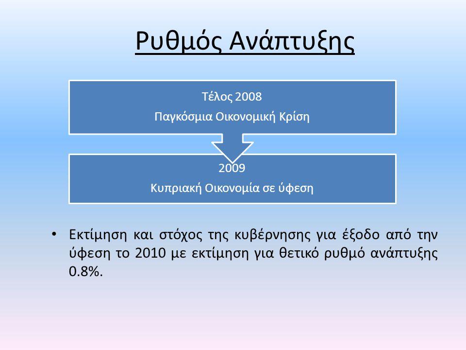 Ρυθμός Ανάπτυξης • Εκτίμηση και στόχος της κυβέρνησης για έξοδο από την ύφεση το 2010 με εκτίμηση για θετικό ρυθμό ανάπτυξης 0.8%.