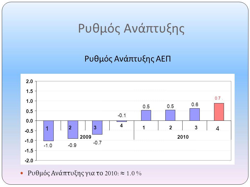 Ρυθμός Ανάπτυξης Ρυθμός Ανάπτυξης ΑΕΠ  Ρυθμός Ανάπτυξης για το 2010: ≈ 1.0 % 0.5 0.6 -0.9 -0.7 -0.1 0.7. -2.0 -1.5 -0.5 0.0 0.5 1.0 1.5 2.0 1 23 4 1