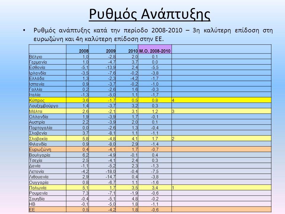 Ρυθμός Ανάπτυξης • Ρυθμός ανάπτυξης κατά την περίοδο 2008-2010 – 3η καλύτερη επίδοση στη ευρωζώνη και 4η καλύτερη επίδοση στην ΕΕ. 200820092010Μ.Ο. 20