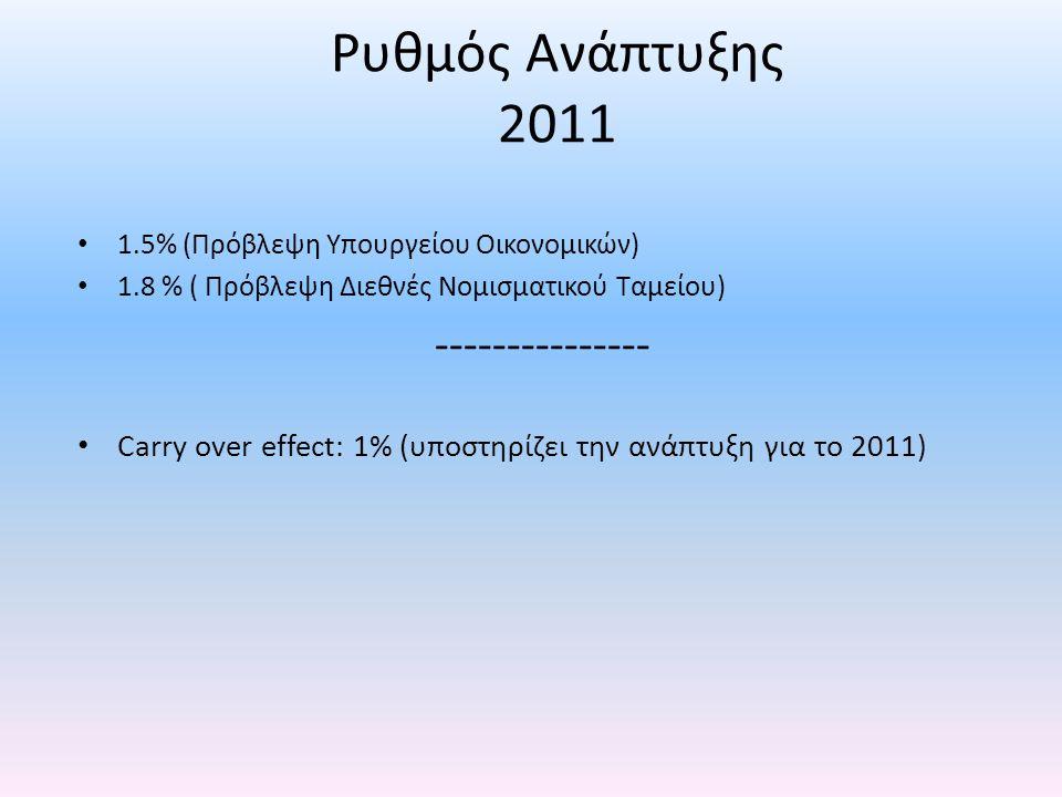 Ρυθμός Ανάπτυξης 2011 • 1.5% (Πρόβλεψη Υπουργείου Οικονομικών) • 1.8 % ( Πρόβλεψη Διεθνές Νομισματικού Ταμείου) --------------- • Carry over effect: 1