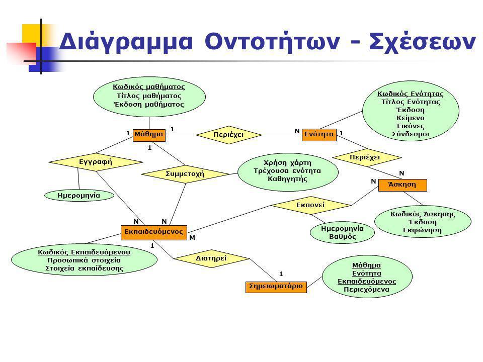 Διάγραμμα Οντοτήτων - Σχέσεων 1 N M N N N 1 N 1 1 1 Μάθημα Περιέχει Ημερομηνία Κωδικός μαθήματος Τίτλος μαθήματος Έκδοση μαθήματος Εκπαιδευόμενος Ενότ