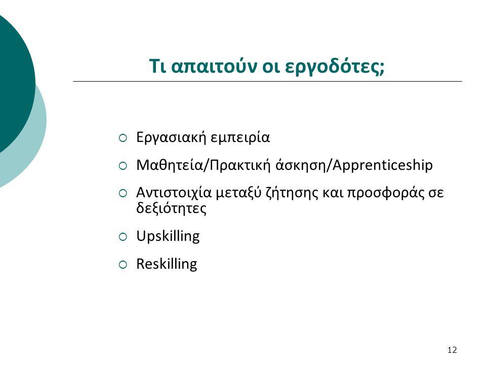 12 Τι απαιτούν οι εργοδότες;  Εργασιακή εμπειρία  Μαθητεία/Πρακτική άσκηση/Apprenticeship  Αντιστοιχία μεταξύ ζήτησης και προσφοράς σε δεξιότητες  Upskilling  Reskilling