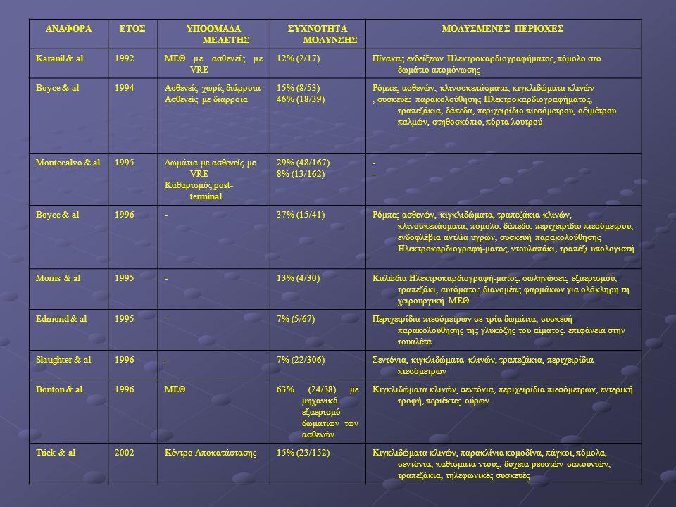 ΑΝΑΦΟΡΑΕΤΟΣΥΠΟΟΜΑΔΑ ΜΕΛΕΤΗΣ ΣΥΧΝΟΤΗΤΑ ΜΟΛΥΝΣΗΣ ΜΟΛΥΣΜΕΝΕΣ ΠΕΡΙΟΧΕΣ Karanil & al.1992ΜΕΘ με ασθενείς με VRE 12% (2/17)Πίνακας ενδείξεων Ηλεκτροκαρδιογρ