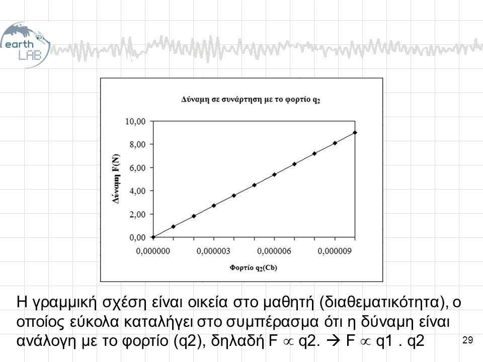 29 Η γραμμική σχέση είναι οικεία στο μαθητή (διαθεματικότητα), ο οποίος εύκολα καταλήγει στο συμπέρασμα ότι η δύναμη είναι ανάλογη με το φορτίο (q2), δηλαδή F  q2.