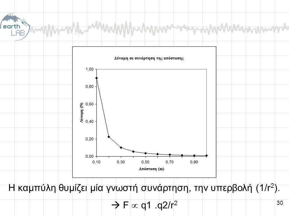 30 Η καμπύλη θυμίζει μία γνωστή συνάρτηση, την υπερβολή (1/r 2 ).  F  q1.q2/r 2