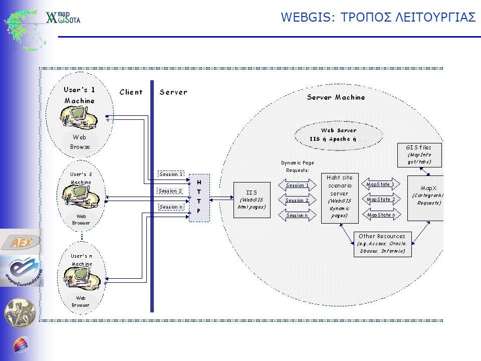 WEBGIS: ΤΡΟΠΟΣ ΛΕΙΤΟΥΡΓΙΑΣ