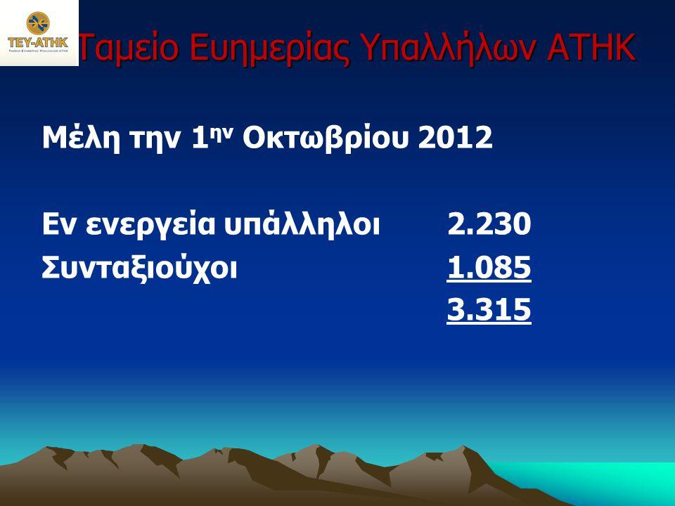 Ταμείο Ευημερίας Υπαλλήλων ΑΤΗΚ Μέλη την 1 ην Οκτωβρίου 2012 Εν ενεργεία υπάλληλοι2.230 Συνταξιούχοι1.085 3.315