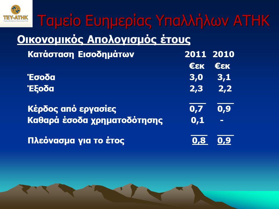 Ταμείο Ευημερίας Υπαλλήλων ΑΤΗΚ Οικονομικός Απολογισμός έτους Χρηματοοικονομική Θέση 20112012 €εκ €εκ Μη κυκλοφορούντα στοιχεία Ενεργητικού11,211,6 Κυκλοφορούντα στοιχεία Ενεργητικού 2,1 0,9____ 13,312,5 Βραχυπρόθεσμες υποχρεώσεις 0,2 0,2____ Καθαρή Θέση 13,112,3