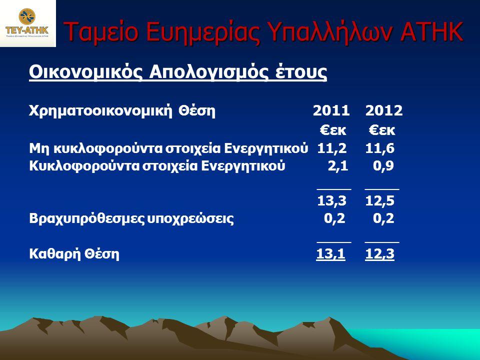 Ταμείο Ευημερίας Υπαλλήλων ΑΤΗΚ Οικονομικός Απολογισμός έτους Χρηματοοικονομική Θέση 20112012 €εκ €εκ Μη κυκλοφορούντα στοιχεία Ενεργητικού11,211,6 Κυ