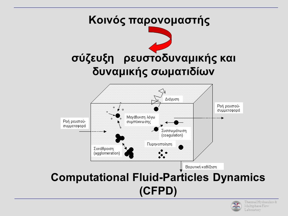 Thermal Hydraulics & Multiphase Flow Laboratory ΥΠΟΛΟΓΙΣΤΙΚΗ ΥΠΟΔΟΜΗ IBM computer cluster (CPU-farm) THALES: THermofluid & Aero-bio-colloidal Large- scale Engineering Simulations) Permits about 160 parallel processes Integrated in the world grid system (site GR-05-Demokritos) Serves as a CFD platform with in-house developed tools and equipped with state-of-the-art commercial software like the ANSYS-CFX package and the Portland Group PGI-CDK parallel Fortran Funded by the National Programme Competitiveness