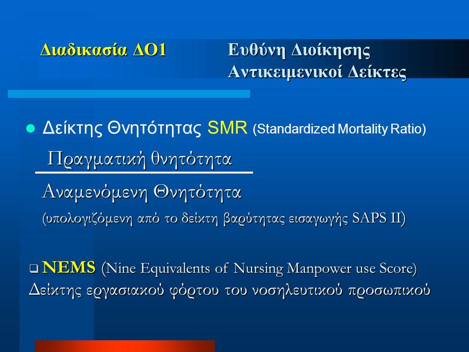 Διαδικασία ΔΟ1 Ευθύνη Διοίκησης Αντικειμενικοί Δείκτες  Δείκτης Θνητότητας SMR (Standardized Mortality Ratio) Πραγματική θνητότητα Αναμενόμενη Θνητότ