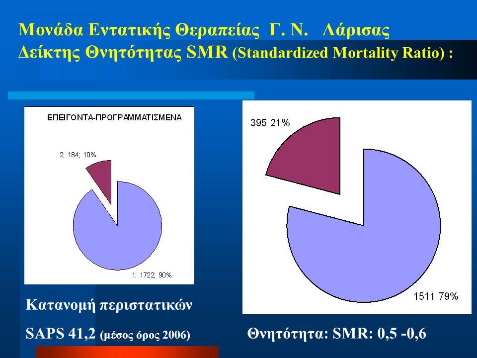 Μονάδα Εντατικής Θεραπείας Γ. Ν. Λάρισας Δείκτης Θνητότητας SMR (Standardized Mortality Ratio) : Θνητότητα: SMR: 0,5 -0,6 Κατανομή περιστατικών SAPS 4