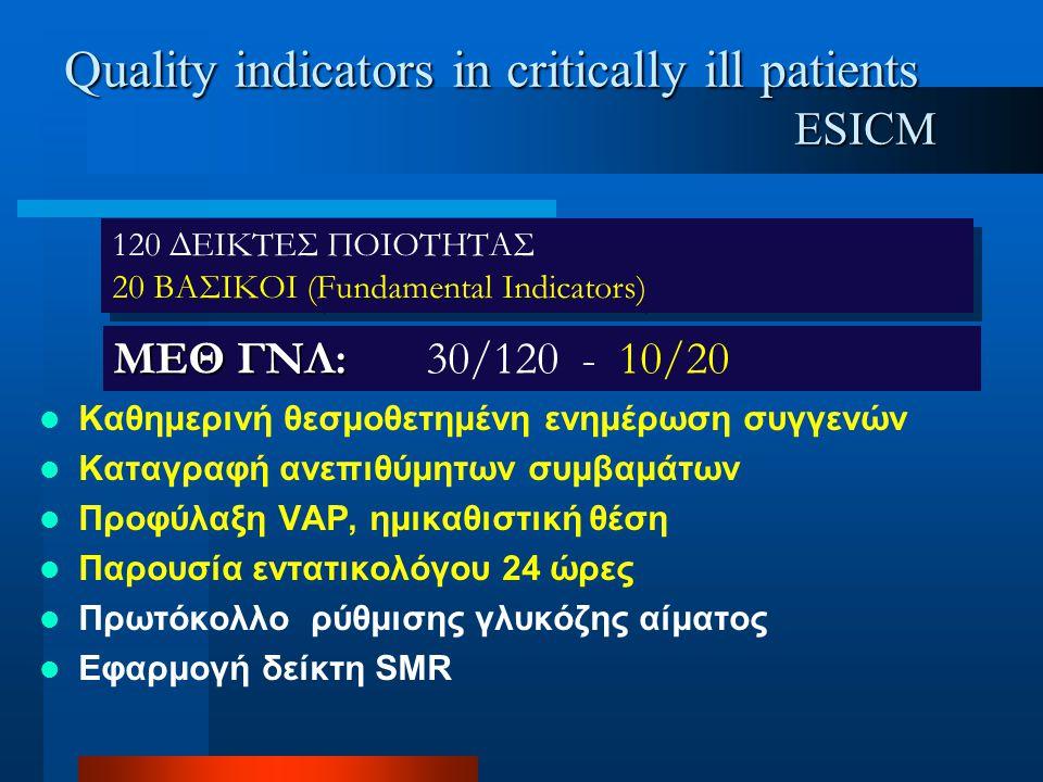 Quality indicators in critically ill patients ESICM  Καθημερινή θεσμοθετημένη ενημέρωση συγγενών  Καταγραφή ανεπιθύμητων συμβαμάτων  Προφύλαξη VAP,