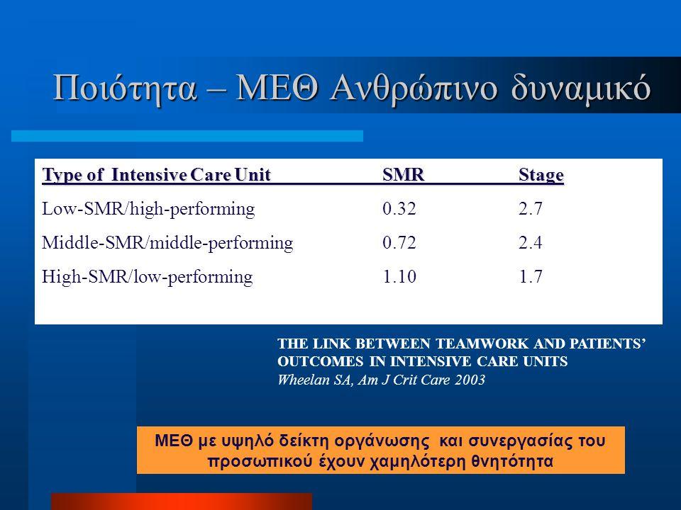 Ποιότητα – ΜΕΘ Ανθρώπινο δυναμικό Type of Intensive Care UnitSMRStage Low-SMR/high-performing0.322.7 Middle-SMR/middle-performing0.722.4 High-SMR/low-