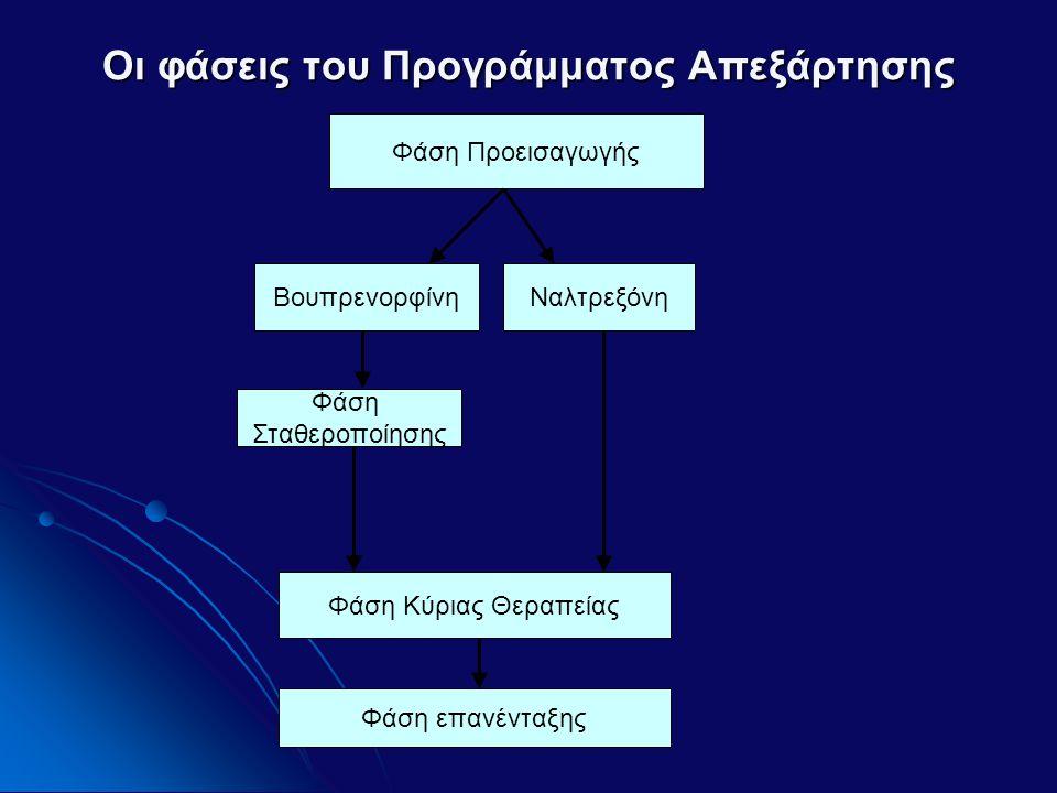 Οι φάσεις του Προγράμματος Απεξάρτησης Φάση Προεισαγωγής ΒουπρενορφίνηΝαλτρεξόνη Φάση Σταθεροποίησης Φάση Κύριας Θεραπείας Φάση επανένταξης
