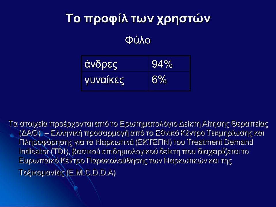 Το προφίλ των χρηστών Φύλο Τα στοιχεία προέρχονται από το Ερωτηματολόγιο Δείκτη Αίτησης Θεραπείας (ΔΑΘ) – Ελληνική προσαρμογή από το Εθνικό Κέντρο Τεκμηρίωσης και Πληροφόρησης για τα Ναρκωτικά (ΕΚΤΕΠΝ) του Treatment Demand Indicator (TDI), βασικού επιδημιολογικού δείκτη που διαχειρίζεται το Ευρωπαϊκό Κέντρο Παρακολούθησης των Ναρκωτικών και της Τοξικομανίας (E.M.C.D.D.A) άνδρες94% γυναίκες6%