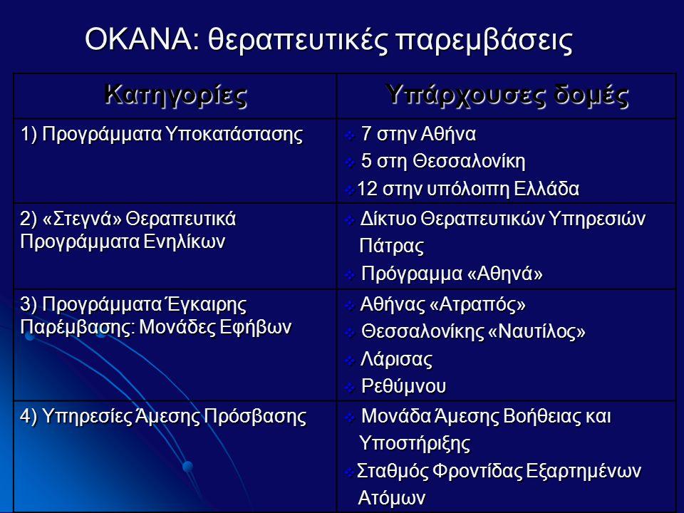 ΟΚΑΝΑ: θεραπευτικές παρεμβάσεις Κατηγορίες Υπάρχουσες δομές 1) Προγράμματα Υποκατάστασης  7 στην Αθήνα  5 στη Θεσσαλονίκη  12 στην υπόλοιπη Ελλάδα 2) «Στεγνά» Θεραπευτικά Προγράμματα Ενηλίκων  Δίκτυο Θεραπευτικών Υπηρεσιών Πάτρας Πάτρας  Πρόγραμμα «Αθηνά» 3) Προγράμματα Έγκαιρης Παρέμβασης: Μονάδες Εφήβων  Αθήνας «Ατραπός»  Θεσσαλονίκης «Ναυτίλος»  Λάρισας  Ρεθύμνου 4) Υπηρεσίες Άμεσης Πρόσβασης  Μονάδα Άμεσης Βοήθειας και Υποστήριξης Υποστήριξης  Σταθμός Φροντίδας Εξαρτημένων Ατόμων Ατόμων