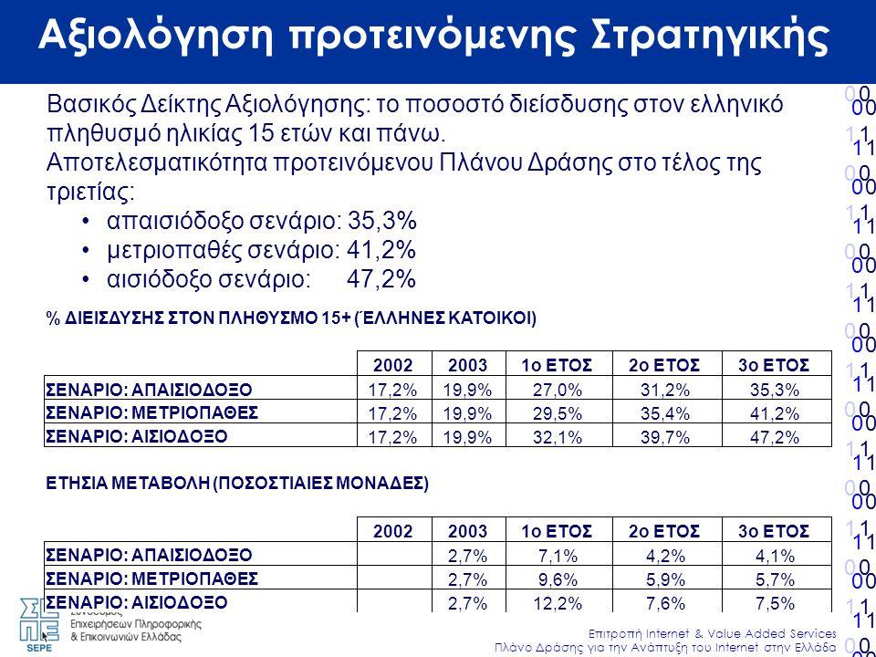 010101010101010010101010101010 Επιτροπή Internet & Value Added Services Πλάνο Δράσης για την Ανάπτυξη του Internet στην Ελλάδα 010101010101010010101010101010 010101010101010010101010101010 010101010101010010101010101010 Αξιολόγηση προτεινόμενης Στρατηγικής Βασικός Δείκτης Αξιολόγησης: το ποσοστό διείσδυσης στον ελληνικό πληθυσμό ηλικίας 15 ετών και πάνω.