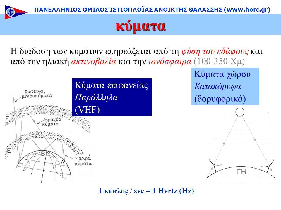 Κύματα χώρου Κατακόρυφα (δορυφορικά) Η διάδοση των κυμάτων επηρεάζεται από τη φύση του εδάφους και από την ηλιακή ακτινοβολία και την ιονόσφαιρα (100-350 Χμ) Κύματα επιφανείας Παράλληλα (VHF) κύματα ΠΑΝΕΛΛΗΝΙΟΣ ΟΜΙΛΟΣ ΙΣΤΙΟΠΛΟΪΑΣ ΑΝΟΙΚΤΗΣ ΘΑΛΑΣΣΗΣ (www.horc.gr) 1 κύκλος / sec = 1 Hertz (Hz)