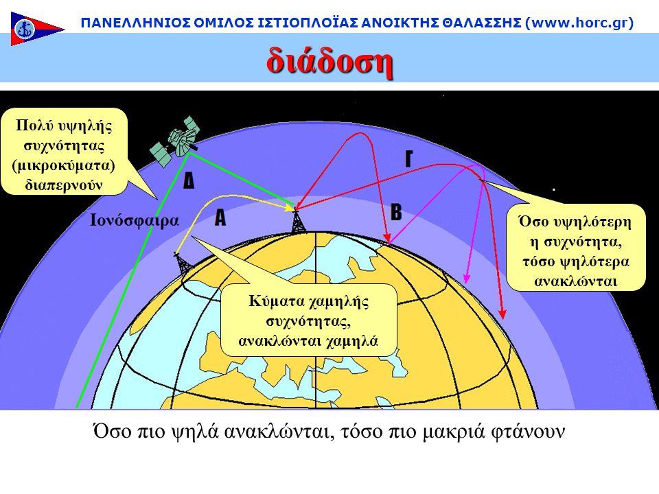 διάδοση ΠΑΝΕΛΛΗΝΙΟΣ ΟΜΙΛΟΣ ΙΣΤΙΟΠΛΟΪΑΣ ΑΝΟΙΚΤΗΣ ΘΑΛΑΣΣΗΣ (www.horc.gr) Κύματα χαμηλής συχνότητας, ανακλώνται χαμηλά Όσο υψηλότερη η συχνότητα, τόσο ψηλότερα ανακλώνται Πολύ υψηλής συχνότητας (μικροκύματα) διαπερνούν Όσο πιο ψηλά ανακλώνται, τόσο πιο μακριά φτάνουν