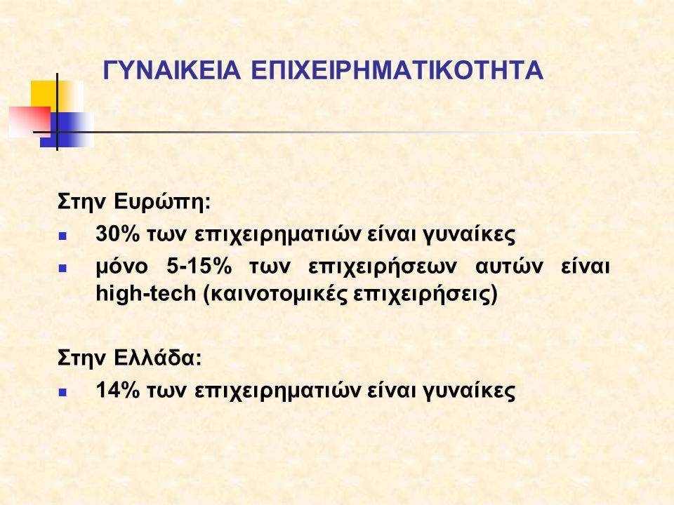 Στην Ευρώπη:  30% των επιχειρηματιών είναι γυναίκες  μόνο 5-15% των επιχειρήσεων αυτών είναι high-tech (καινοτομικές επιχειρήσεις) Στην Ελλάδα:  14