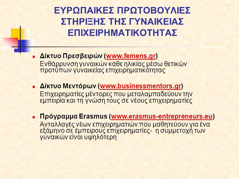 EUROPEAN NETWORK OF FEMALE ENTREPRENEURSHIP AMBASSADORS (2009-2012) Στόχος: Εκστρατεία ενημέρωσης, εμψύχωσης, έμπνευσης, δικτύωσης και υποστήριξης των γυναικών «να επιχειρήσουν» Οι Πρέσβειρες δεσμεύονται να:  παρέχουν ρόλους μοντέλα επιχειρηματικότητας  συμμετέχουν σε ημερίδες, συνέδρια, εκδηλώσεις και δίκτυα προώθησης γυναικείας επιχειρηματικότητας  ενημερώνουν γυναίκες εν δυνάμει επιχειρηματίες, μαθήτριες και φοιτήτριες, άνεργες γυναίκες και άλλες ομάδες στόχων γυναικών 22 χώρες στο Δίκτυο -> 10- 15 Πρέσβειρες η κάθε χώρα 310 νέες επιχειρήσεις ιδρύθηκαν από γυναίκες το 2012