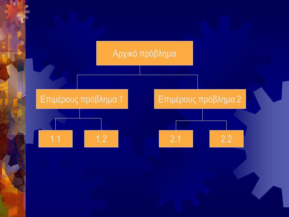 1.8 Ποια είναι τα στάδια αντιμετώπισης ενός προβλήματος; Η αντιμετώπιση ενός προβλήματος μπορεί να διακριθεί σε τρία στάδια: Α) Την κατανόηση, δηλ την σωστή και πλήρη αποσαφήνιση των δεδομένων και των ζητούμενων του προβλήματος.