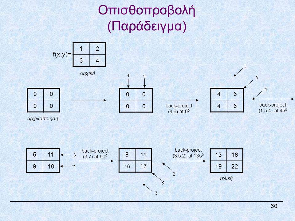 00 00 αρχικοποίηση back-project (4,6) at 0 0 00 00 back-project (1,5,4) at 45 0 46 46 511 910 8 14 16 17 1316 1922 τελική 12 34 f(x,y)= αρχική back-project (3,7) at 90 0 back-project (3,5,2) at 135 0 Οπισθοπροβολή (Παράδειγμα) 30
