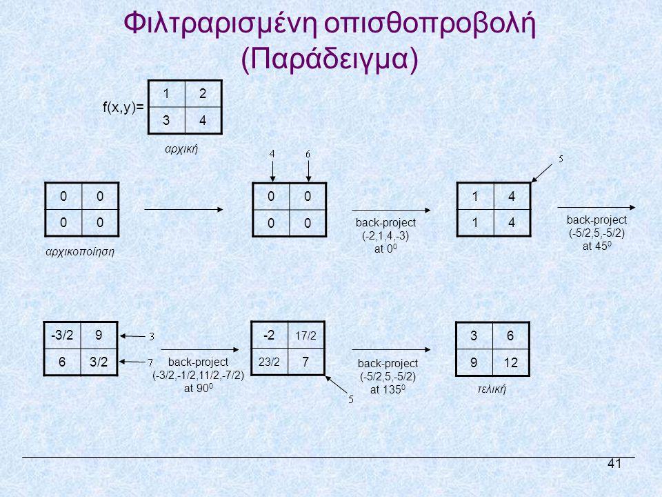 00 00 αρχικοποίηση back-project (-2,1,4,-3) at 0 0 00 00 back-project (-5/2,5,-5/2) at 45 0 14 14 -3/29 63/2 -2 17/2 23/2 7 36 91212 τελική 12 34 f(x,y)= αρχική back-project (-3/2,-1/2,11/2,-7/2) at 90 0 back-project (-5/2,5,-5/2) at 135 0 Φιλτραρισμένη οπισθοπροβολή (Παράδειγμα) 41
