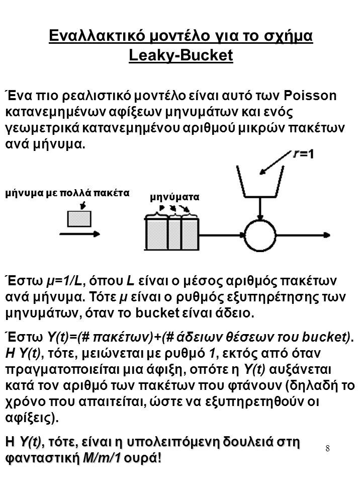 8 Εναλλακτικό μοντέλο για το σχήμα Leaky-Bucket Ένα πιο ρεαλιστικό μοντέλο είναι αυτό των Poisson κατανεμημένων αφίξεων μηνυμάτων και ενός γεωμετρικά κατανεμημένου αριθμού μικρών πακέτων ανά μήνυμα.
