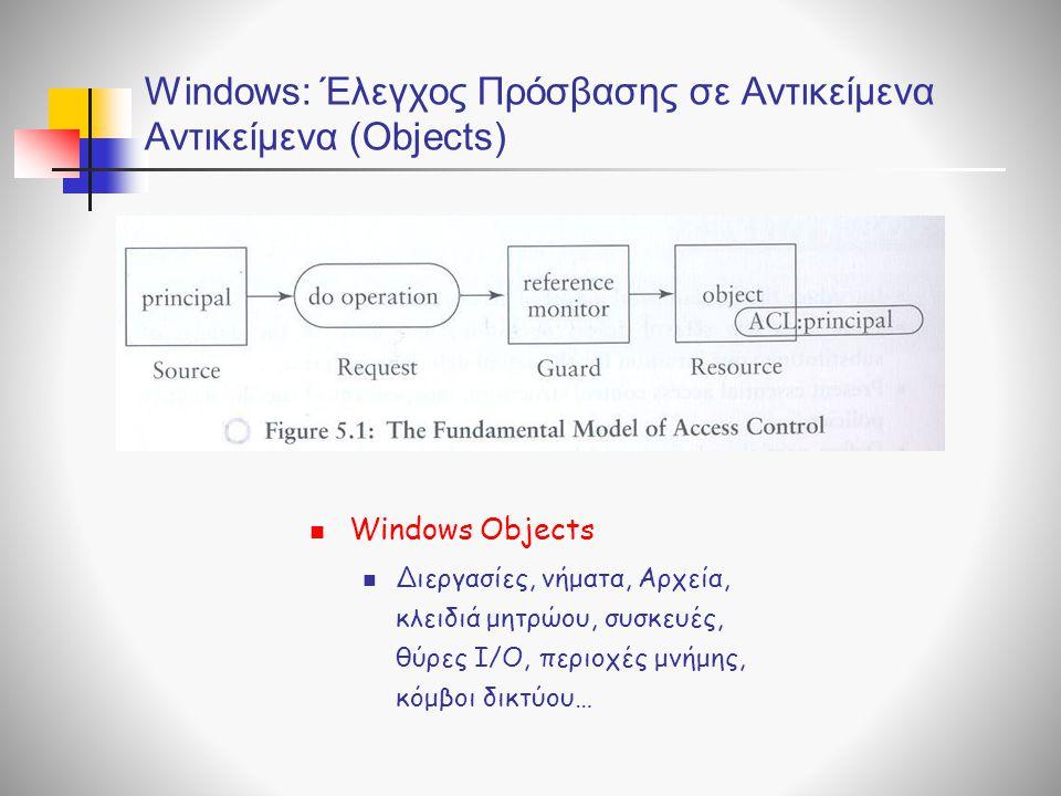 Windows: Έλεγχος Πρόσβασης σε Αντικείμενα Αντικείμενα (Objects)  Windows Objects  Διεργασίες, νήματα, Αρχεία, κλειδιά μητρώου, συσκευές, θύρες I/O, περιοχές μνήμης, κόμβοι δικτύου…