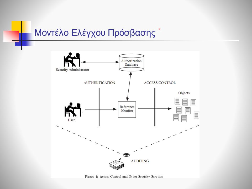 Mandatory Integrity Control (MIC) Restricted tokens  Ένα restricted token είναι αντίγραφο ενός token, με αλλαγές όπως: 1.