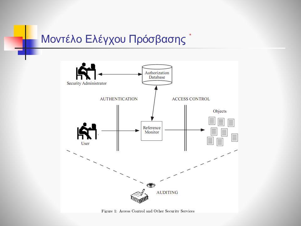 Μοντέλο Ελέγχου Πρόσβασης *