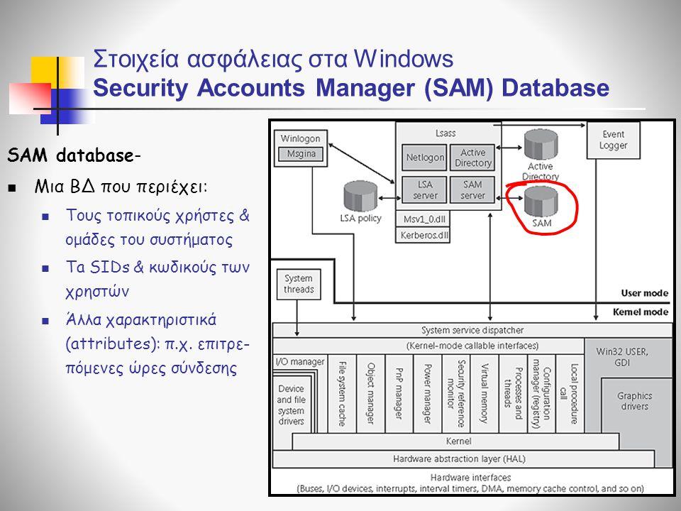 Στοιχεία ασφάλειας στα Windows Security Accounts Manager (SAM) Database SAM database-  Μια ΒΔ που περιέχει:  Τους τοπικούς χρήστες & ομάδες του συστήματος  Τa SIDs & κωδικούς των χρηστών  Άλλα χαρακτηριστικά (attributes): π.χ.
