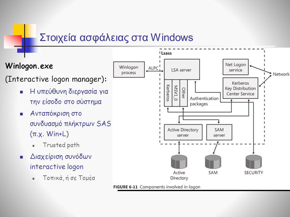 Στοιχεία ασφάλειας στα Windows Winlogon.exe (Interactive logon manager):  Η υπεύθυνη διεργασία για την είσοδο στο σύστημα  Ανταπόκριση στο συνδυασμό πλήκτρων SAS (π.χ.