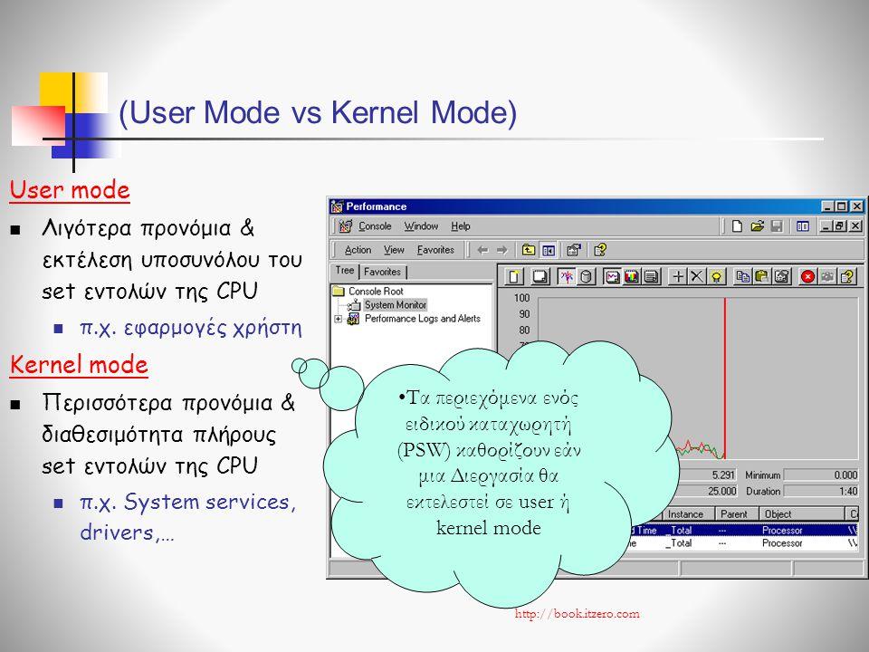 (User Mode vs Kernel Mode) User mode  Λιγότερα προνόμια & εκτέλεση υποσυνόλου του set εντολών της CPU  π.χ.