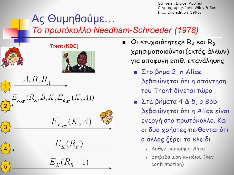 Ας Θυμηθούμε… To πρωτόκολλο Needham-Schroeder (1978)  Οι «τυχαιότητες» R A και R B χρησιμοποιούνται (εκτός άλλων) για αποφυγή επιθ.