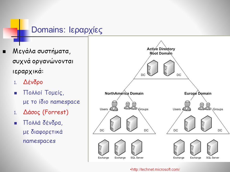 Domains: Ιεραρχίες  Μεγάλα συστήματα, συχνά οργανώνονται ιεραρχικά: 1.