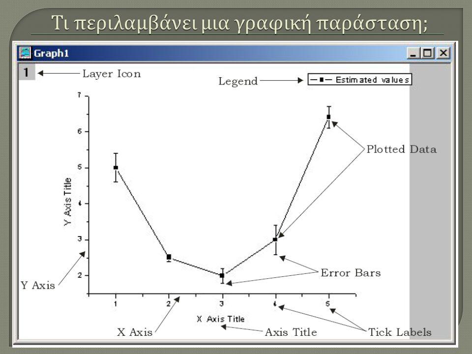 Για να δημιουργήσετε τη γραφική παράσταση από μια συνάρτηση επιλέξτε File-New-Graph Δημιουργία γραφικής παράστασης συνάρτησης To Origin δημιουργεί ένα κενό γραφικό παράθυρο και στη συνέχεια επιλέγουμε Graph-Add Function Graph Πόσα σημεία να δημιουργήσει; Τι τιμές να δώσει στο Χ; Εισαγωγή έτοιμων συναρτήσεων από τη βιβλιοθήκη του Origin Εδώ μπορούμε να εισάγουμε τη συνάρτηση της επιλογής μας