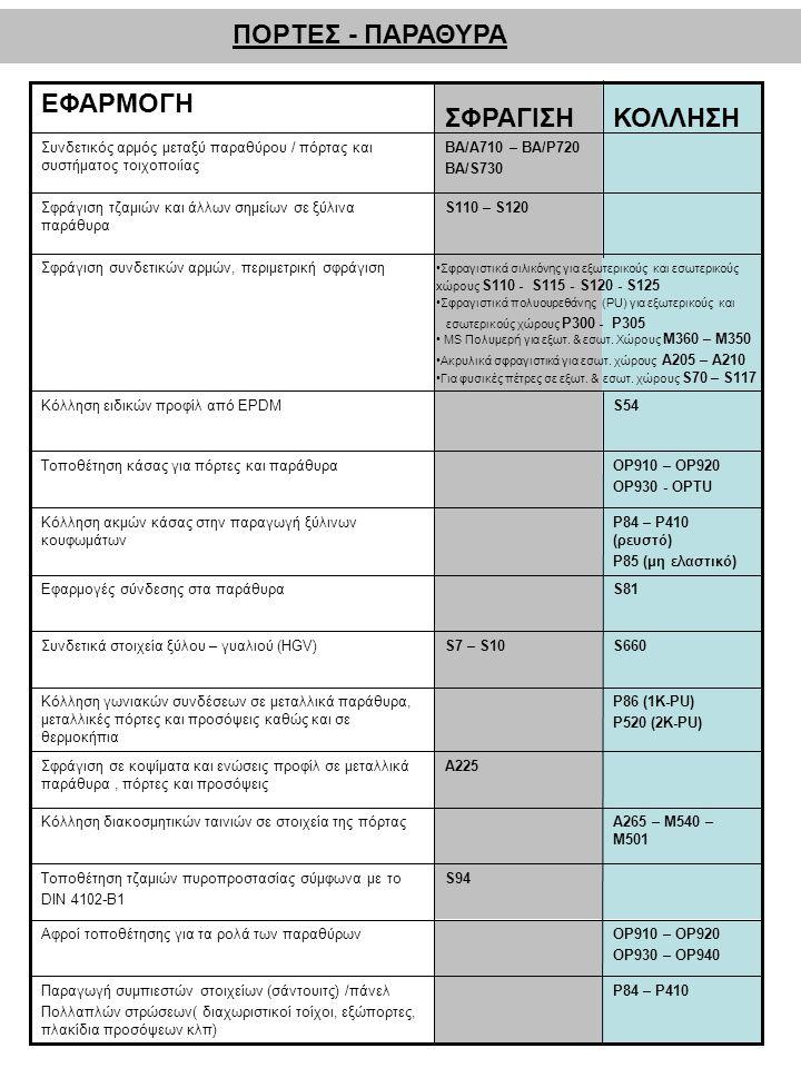 ΠΟΡΤΕΣ - ΠΑΡΑΘΥΡΑ P84 – P410Παραγωγή συμπιεστών στοιχείων (σάντουιτς) /πάνελ Πολλαπλών στρώσεων( διαχωριστικοί τοίχοι, εξώπορτες, πλακίδια προσόψεων κλπ) OP910 – OP920 OP930 – OP940 Αφροί τοποθέτησης για τα ρολά των παραθύρων S94Τοποθέτηση τζαμιών πυροπροστασίας σύμφωνα με το DIN 4102-B1 A265 – M540 – M501 Κόλληση διακοσμητικών ταινιών σε στοιχεία της πόρτας A225Σφράγιση σε κοψίματα και ενώσεις προφίλ σε μεταλλικά παράθυρα, πόρτες και προσόψεις P86 (1K-PU) P520 (2K-PU) Κόλληση γωνιακών συνδέσεων σε μεταλλικά παράθυρα, μεταλλικές πόρτες και προσόψεις καθώς και σε θερμοκήπια S660S7 – S10Συνδετικά στοιχεία ξύλου – γυαλιού (HGV) S81Εφαρμογές σύνδεσης στα παράθυρα P84 – P410 (ρευστό) P85 (μη ελαστικό) Κόλληση ακμών κάσας στην παραγωγή ξύλινων κουφωμάτων OP910 – OP920 OP930 - OPTU Τοποθέτηση κάσας για πόρτες και παράθυρα S54Κόλληση ειδικών προφίλ από EPDM Σφράγιση συνδετικών αρμών, περιμετρική σφράγιση S110 – S120Σφράγιση τζαμιών και άλλων σημείων σε ξύλινα παράθυρα BA/A710 – BA/P720 BA/S730 Συνδετικός αρμός μεταξύ παραθύρου / πόρτας και συστήματος τοιχοποιίας ΚΟΛΛΗΣΗΣΦΡΑΓΙΣΗ ΕΦΑΡΜΟΓΗ •Σφραγιστικά σιλικόνης για εξωτερικούς και εσωτερικούς xώρους S110 - S115 - S120 - S125 •Σφραγιστικά πολυουρεθάνης (PU) για εξωτερικούς και εσωτερικούς χώρους P300 - P305 • MS Πολυμερή για εξωτ.