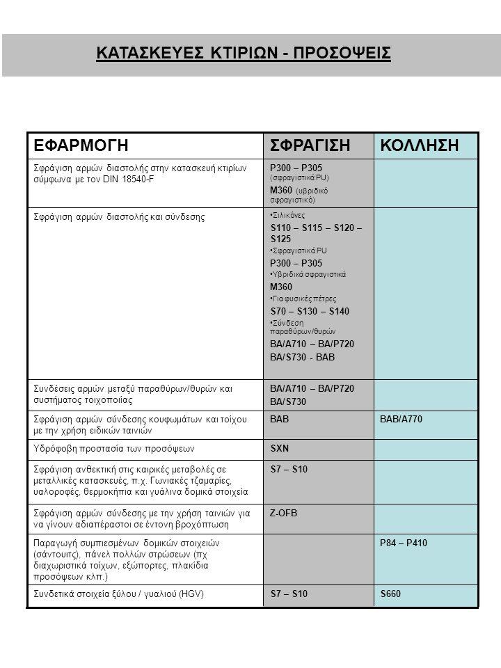 ΚΑΤΑΣΚΕΥΕΣ ΚΤΙΡΙΩΝ - ΠΡΟΣΟΨΕΙΣ S660S7 – S10Συνδετικά στοιχεία ξύλου / γυαλιού (HGV) Ρ84 – Ρ410Παραγωγή συμπιεσμένων δομικών στοιχειών (σάντουιτς), πάνελ πολλών στρώσεων (πχ διαχωριστικά τοίχων, εξώπορτες, πλακίδια προσόψεων κλπ.) Z-OFBΣφράγιση αρμών σύνδεσης με την χρήση ταινιών για να γίνουν αδιαπέραστοι σε έντονη βροχόπτωση S7 – S10Σφράγιση ανθεκτική στις καιρικές μεταβολές σε μεταλλικές κατασκευές, π.χ.