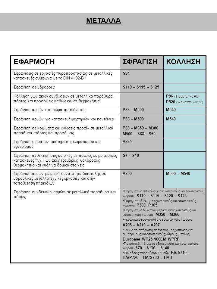 ΜΕΤΑΛΛΑ •Σφραγιστικά σιλικόνης για εξωτερικούς και εσωτερικούς χώρους S110 – S115 – S120 – S125 •Σφραγιστικά PU για εξωτερικούς και εσωτερικούς χώρους P300- P305 •Σφραγιστικά MS -πολυμερικά για εξωτερικούς και εσωτερικούς χώρους Μ350 – Μ360 •Ακρυλικά σφραγιστικά για εσωτερικούς χώρους Α205 – Α210 – Α207 •Ταινία αδιαπέραστη σε έντονη βροχόπτωση για εξωτερικούς και εσωτερικούς χώρους (μπάνιο) Durabase WP25 100CM WPRF •Για φυσικές πέτρες σε εξωτερικούς και εσωτερικούς χώρους S70 – S130 – S140 •Συνδέσεις παραθύρων / θυρών BA/A710 – BA/P720 – BA/S730 – BAB Σφράγιση συνδετικών αρμών σε μεταλλικά παράθυρα και πόρτες Μ500 – Μ540Α250Σφράγιση αρμών με μικρή δυνατότητα διαστολής σε υδραυλικές μεταλλοτεχνικές εργασίες και στην τοποθέτηση πλακιδίων S7 – S10Σφράγιση ανθεκτική στις καιρικές μεταβολές σε μεταλλικές κατασκευές π.χ.