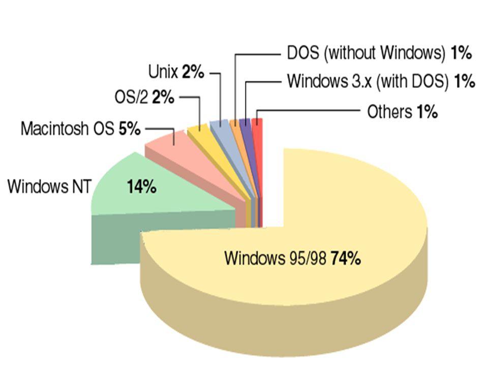 Quit 2.9 Παράδειγμα μιας κλασικής Πλατφόρμας  90% Wintel (Windows + Intel)  Mac + MAC OS Ως πλατφόρμα ορίζεται ο τύπος του επεξεργαστή + το Λειτουργ