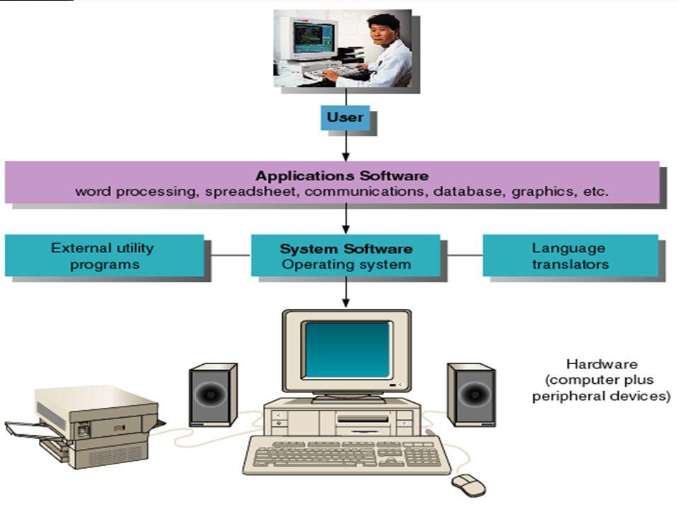 Quit Κατηγορίες Λογισμικού Λογισμικό Συστήματος Λογισμικό Εφαρμογών