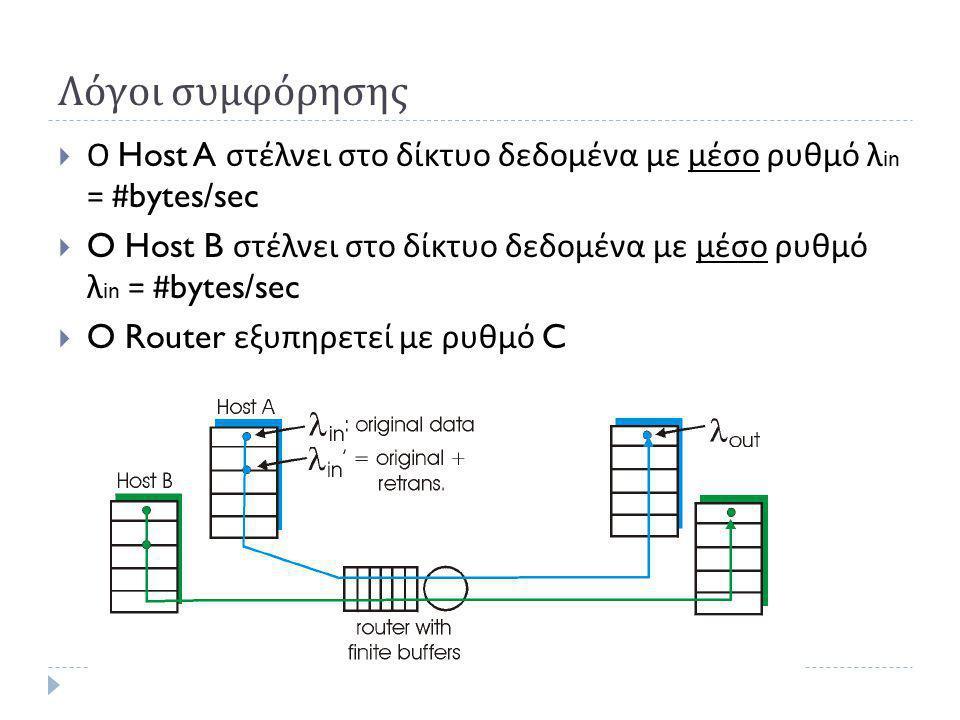 Λόγοι συμφόρησης  Ο Host A στέλνει στο δίκτυο δεδομένα με μέσο ρυθμό λ in = #bytes/sec  O Host B στέλνει στο δίκτυο δεδομένα με μέσο ρυθμό λ in = #bytes/sec  O Router εξυπηρετεί με ρυθμό C