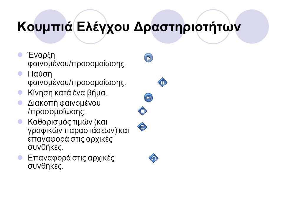 Κουμπιά Ελέγχου Δραστηριοτήτων  Έναρξη φαινομένου/προσομοίωσης.