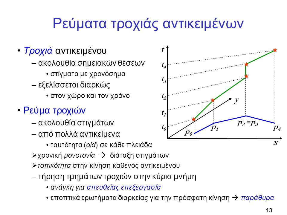 13 Ρεύματα τροχιάς αντικειμένων • Τροχιά αντικειμένου – ακολουθία σημειακών θέσεων • στίγματα με χρονόσημα – εξελίσσεται διαρκώς • στον χώρο και τον χρόνο t y x t0t0 t1t1 t2t2 t3t3 t4t4 p0p0 p1p1 p2p2 ≡p3≡p3 p4p4 • Ρεύμα τροχιών – ακολουθία στιγμάτων – από πολλά αντικείμενα • ταυτότητα (οid) σε κάθε πλειάδα  χρονική μονοτονία  διάταξη στιγμάτων  τοπικότητα στην κίνηση καθενός αντικειμένου – τήρηση τμημάτων τροχιών στην κύρια μνήμη • ανάγκη για απευθείας επεξεργασία • εποπτικά ερωτήματα διαρκείας για την πρόσφατη κίνηση  παράθυρα